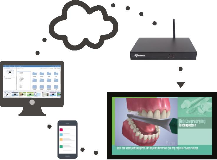 Dentalcast pati nten televisie in de wachtkamer van de tandartspraktijk - Binnenkomst layouts ...